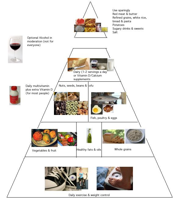 Diet On Healthy USA